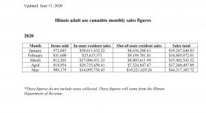 May Cannabis Sales