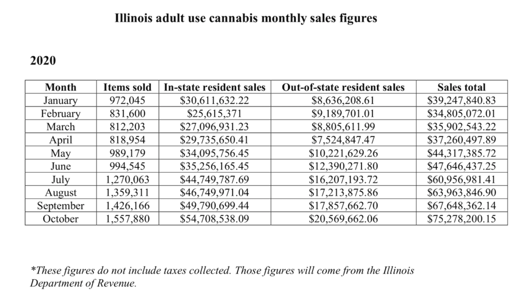 Illinois October adult cannabis