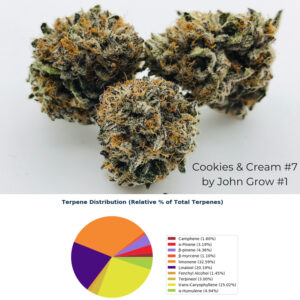 Homegrown Strain Review