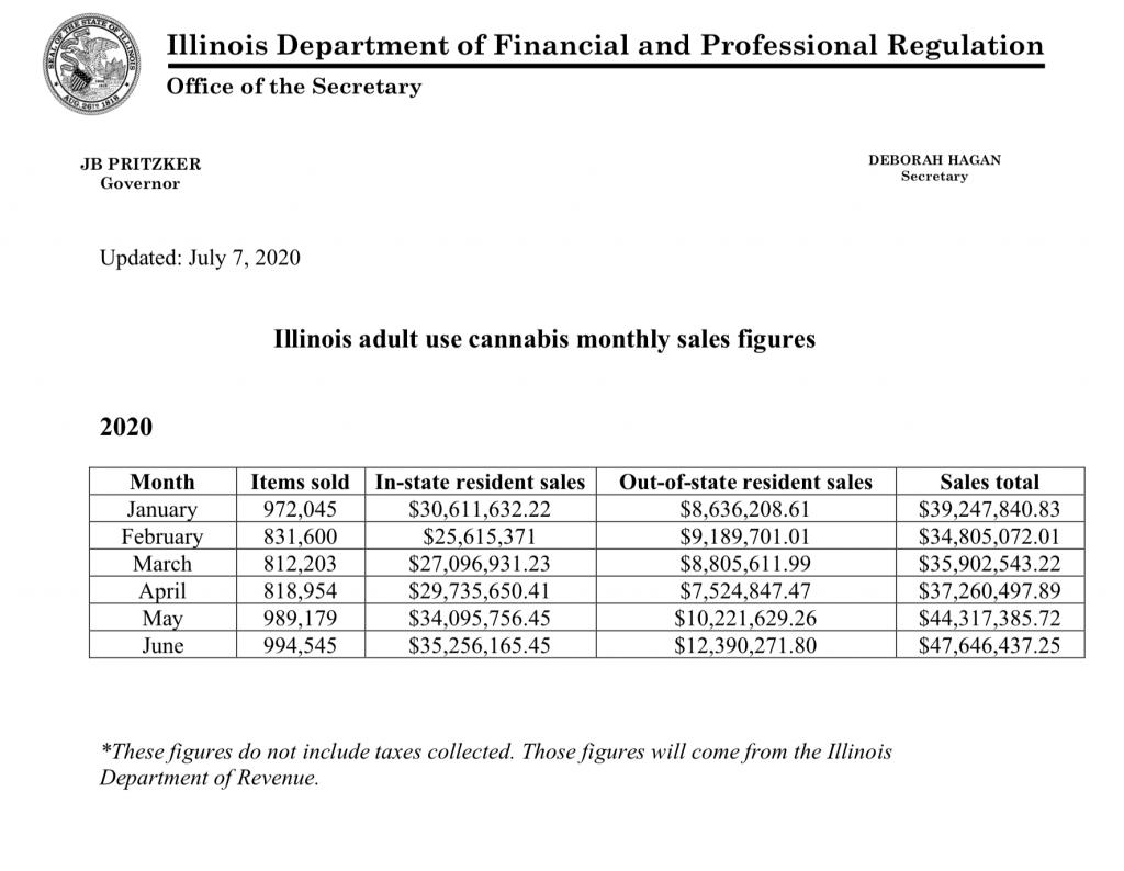 Illinois Cannabis sales