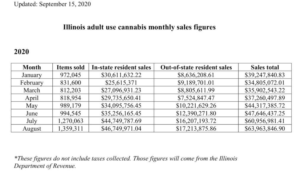 August Cannabis Sales