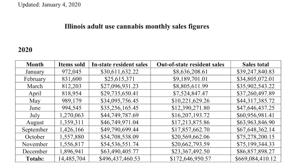 Illinois Cannabis sales