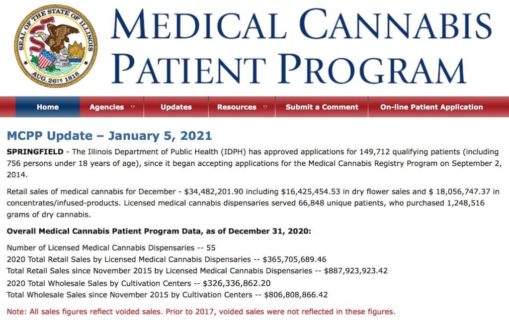 December Cannabis Sales