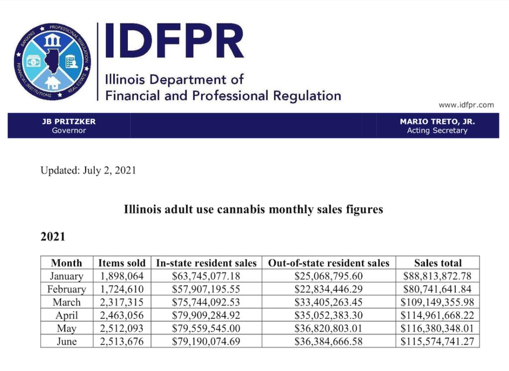 June cannabis sales totals